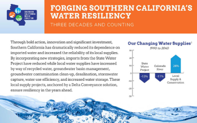 Fact Sheet Showcases Three Decades of Water Resiliency Planning in Southern California